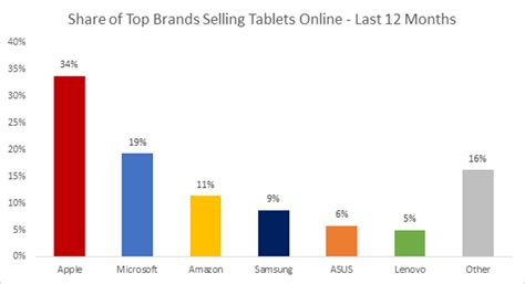 microsoft beats apple in tablet sales on msft