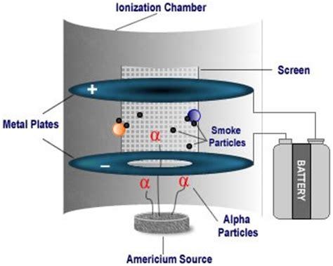 smoke detector diagram americium in smoke detectors radiation protection us epa
