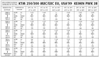 Ktm Jetting Guide 4 Best Images Of 50 1 Gas Ratio Chart Ktm 300 Jetting