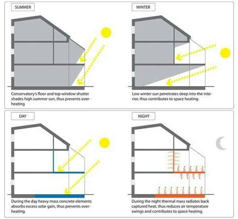 Building A Passive Solar House section environmental