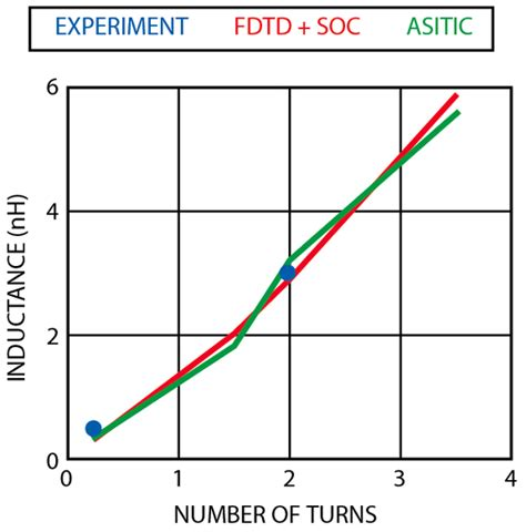 asitic inductor model loss analysis on a reference inductor