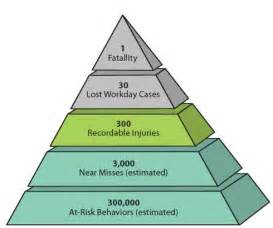 safety pyramid template fks revisit the safety pyramid dfw point to point