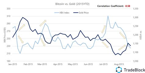 bitcoin gold price blog tradeblock