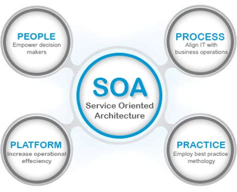Best Architecture Software soa and web services testing 360logica