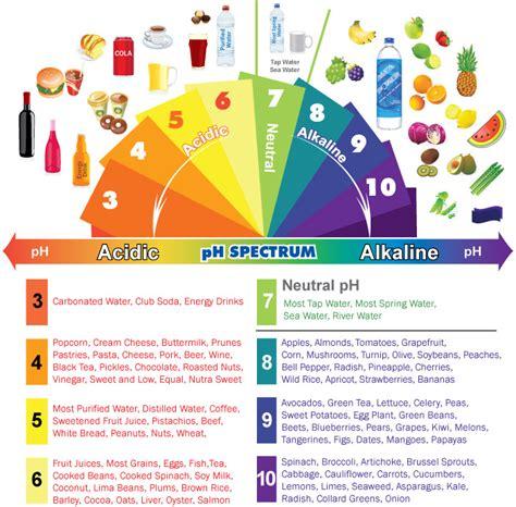 Air Alkali Holo Ph 8 menganalisa asid dan alkali cikguhailmi