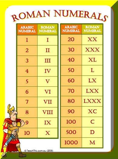 printable roman numbers chart roman numerals chart anchor charts pinterest