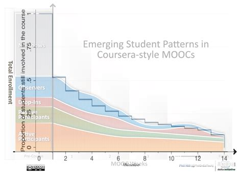 pattern validation in spring combining mooc student patterns graphic with stanford