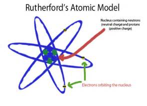 How Did Rutherford Discover The Proton The Bohr Atom Chemistry Libretexts