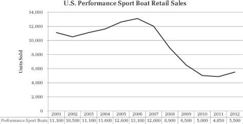 best boat brands for resale value free web graphics lines boat market share building boats
