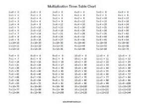 multiplication times table chart free printable