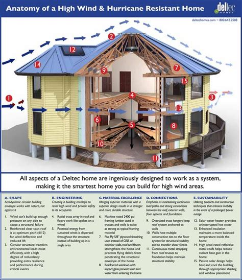 anatomy of a high wind hurricane resistant home if you