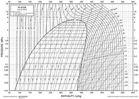 diagramme mollier r22 pdf diagrama de mollier