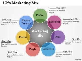 marketing powerpoint templates 7ps marketing mix powerpoint template slide powerpoint