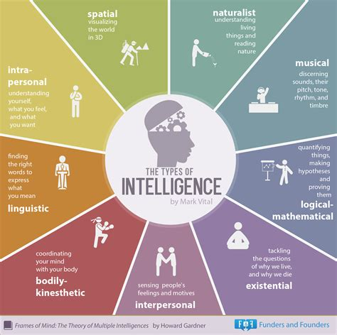 iq le the types of intelligence infographic intelligence