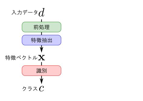 pattern recognition github パターン認識 japaneseclass jp