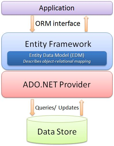 repository pattern vs service layer davide gironi a generic c data access layer built on top