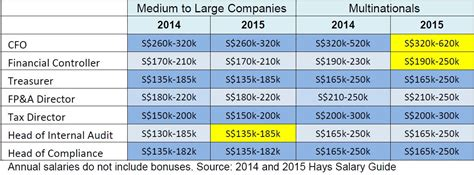 2015 accounting and finance salaries are you really being paid enough cfo innovation
