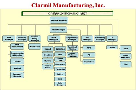 Resume Title Sample by Example Of Organizational Chart Manufacturing Company