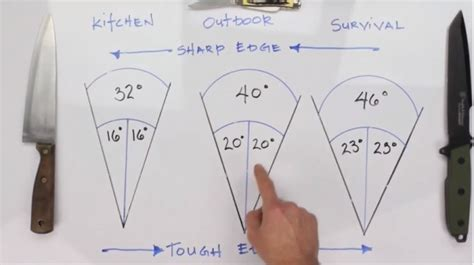 Sharpening Stone Kitchen Knives watch this one trick to knife sharpening you did not