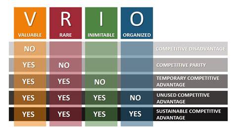 Modèle Vrio vrio framework explained with exles b2u