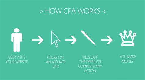 What Can I Do With A Cpa And Mba by Cpa Vs Affiliate Marketing What You Need To