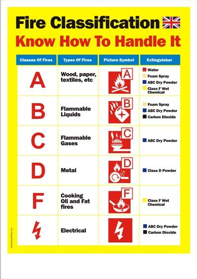 fire safety poster   fire classification uk and european safety poster shop