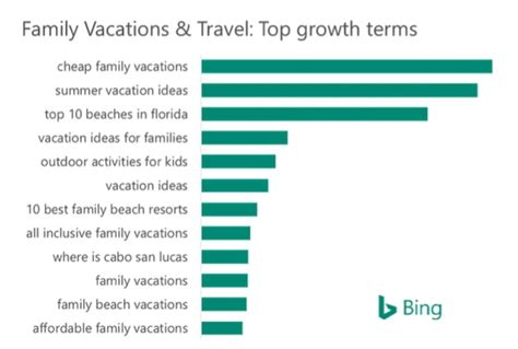 What Search For Most Popular Keywords Family Travel Search Trends Most Popular Dates And Keywords Marketingideasblog