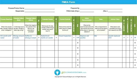 Fmea Template Excel Free Template Excel Template Excel Free Rating Severity Detection Excel Aiag Fmea Template Excel