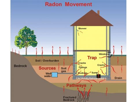 radon in basement remedy radon what it is and how to fix it scarsdale ny patch