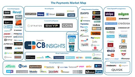 Disrupting Payments: 109 Startups Shaping The Market