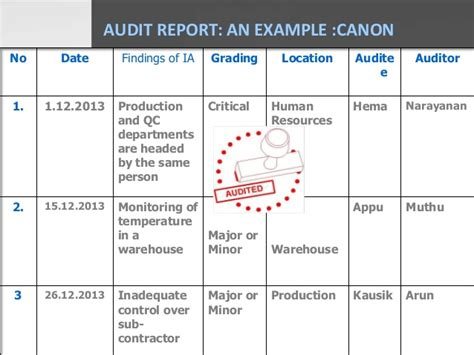 audit report template pharmaceutical tqm quality audit