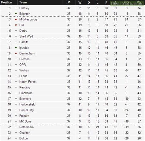 The Championship Table Championship Table After 36 37 Games Troll Football