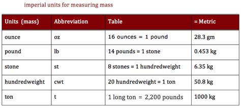 imperial measurement aerochapter