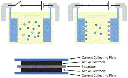maxwell ultracapacitor electrolyte ultracap construction