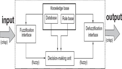 pattern classification using fuzzy logic machines free full text fuzzy pattern classification