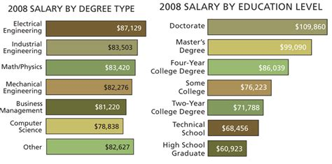design engineer level 2 salary salaries what cost these controls engineers control