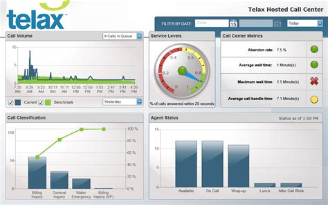 Telax Hosted Call Center Releases New Executive Dashboard Call Center Metrics Template