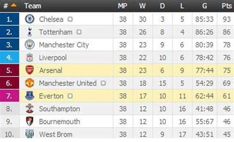 epl table result 2016 17 the standard kenya view epl table as the 2016 17