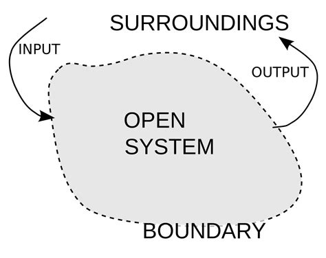 define pattern concept theory open system systems theory wikipedia