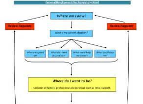 business development plan template exle personal development plan template in word sle
