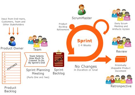 get hired as scrum master guide for agile seekers and hiring them books scrum master almond careers