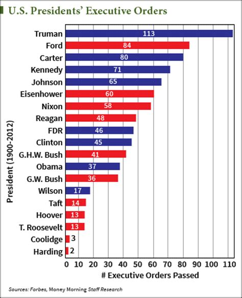the 1461 president obamas executive orders president obama is the most controversial executive action