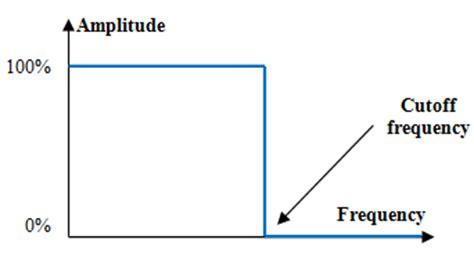 high pass filter cutoff frequency formula recordingblogs gt wiki gt low pass filter