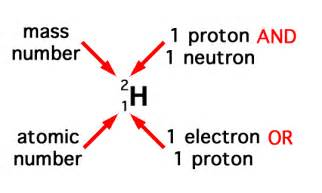 Number Of Protons Hydrogen O Level Chemistry 05 15 13