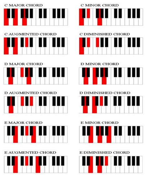 free printable piano chord chart for beginners great chord chart for beginners piano chord lessons