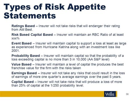 risk appetite template erm enterprise risk management ppt