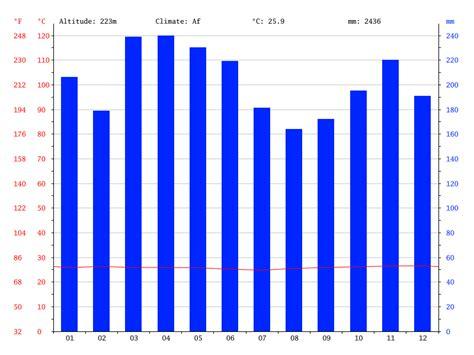 climat todtmoos diagramme climatique courbe climat brasilia diagramme climatique courbe de