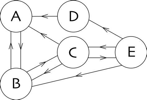 software cadenas de markov blog proyecto klein conectando mundos matem 225 ticos