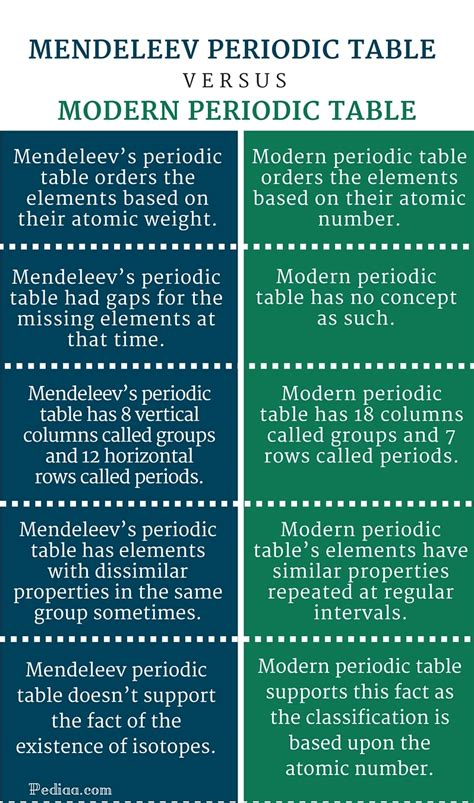 what is the difference between modern and contemporary what is the difference between modern and contemporary difference between mendeleev and modern