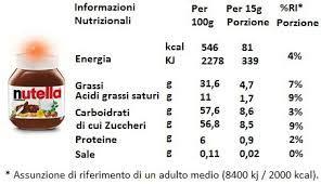 grassi monoinsaturi alimenti cosa sono i grassi saturi insaturi monoinsaturi e